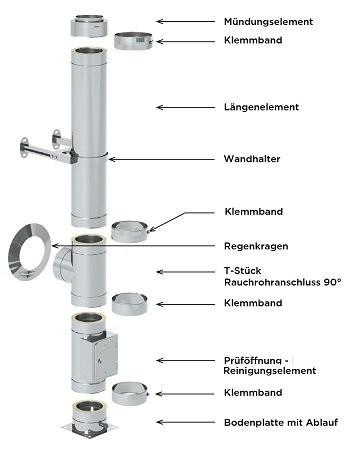 Edelstahlschornstein Paket 4,2 m 130 mm